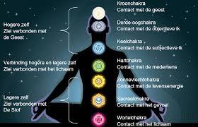 Balans of disbalans in de chakra's