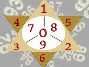 Aspecten van numerologie